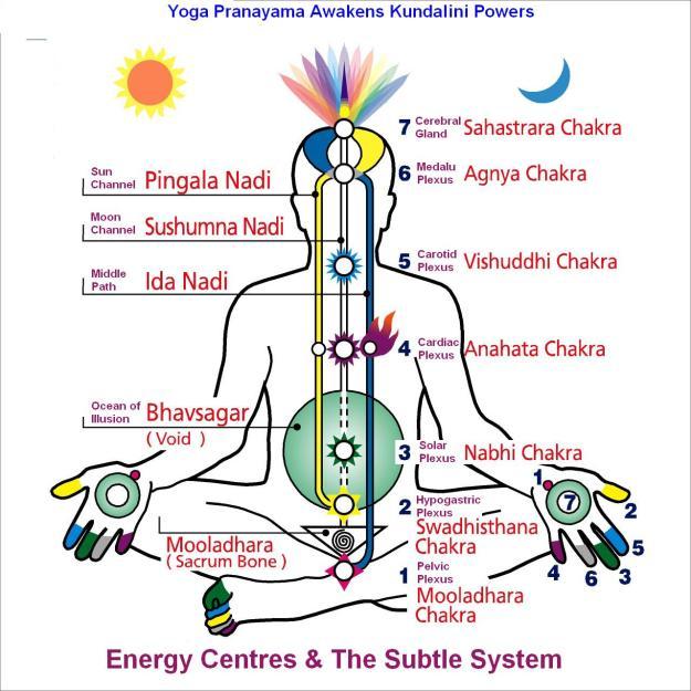 pranayama-kundalini